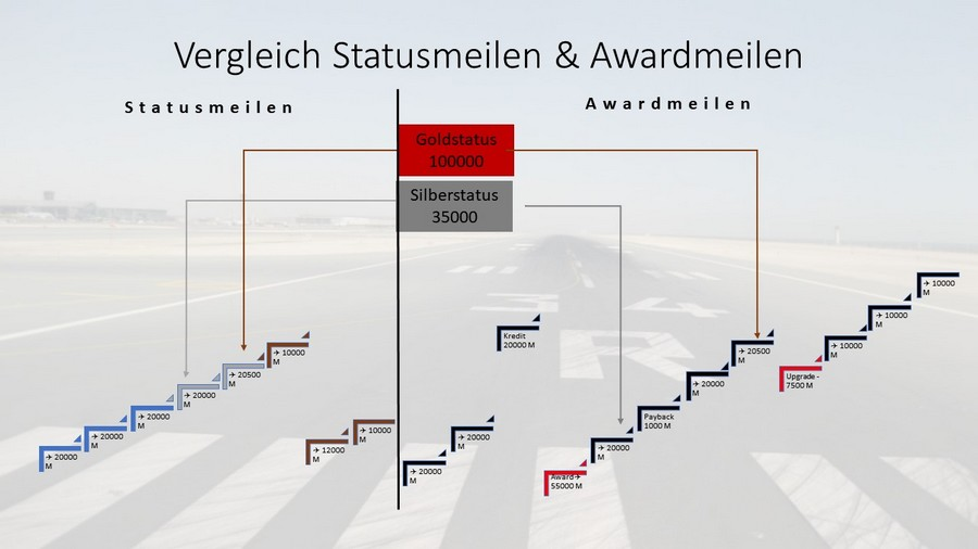Vergleich Statusmeilen und Awardmeilen
