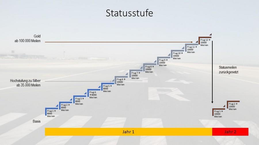 Statusmeilen und Awardmeilen - Sammeln von Statusmeilen