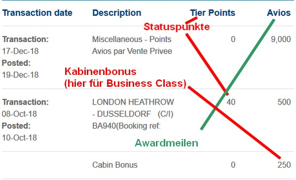 Statusmeilen und Awardmeilen - British Airways Kontoauszug