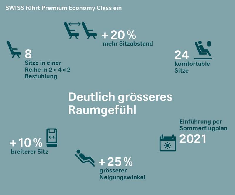 Einführung einer Premium Economy bei der Swiss ab 2021
