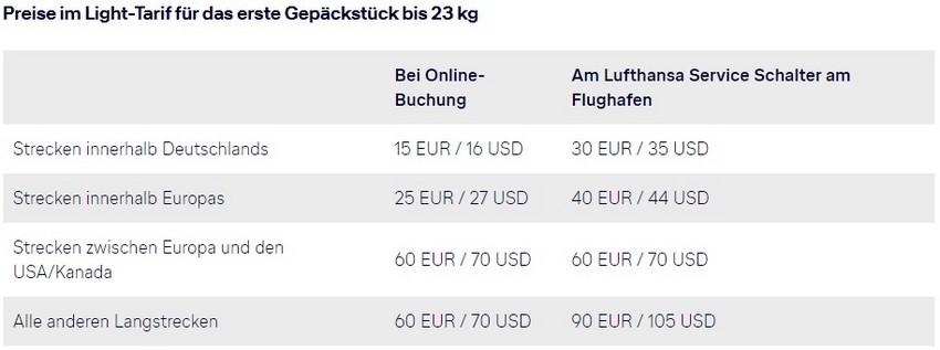 Übersicht über die Gepäckgebühren der Lufthansa Gruppe