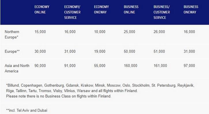 Awardtabelle von Finnair Plus für Flüge mit Finnair