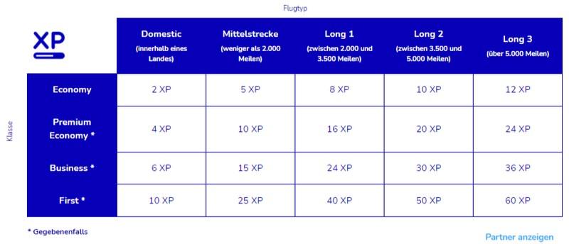 Statuspunkte für Flüge mit Air France und KLM
