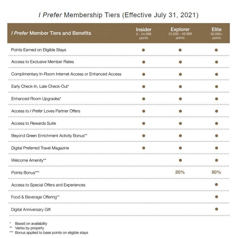 Änderungen und Neue Status Level im iPrefer Programm der Preferred Hotels ab August 2021